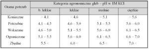 Ocena potrzeb wapnowania gleb mineralnych (wg IUNG)